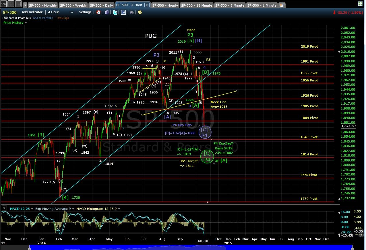 PUG SP-500 4-hr chart EOD 10-13-14