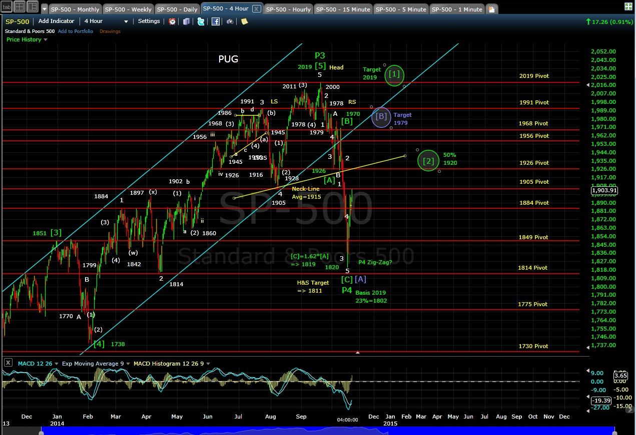 PUG SP-500 4-hr chart EOD 10-20-14