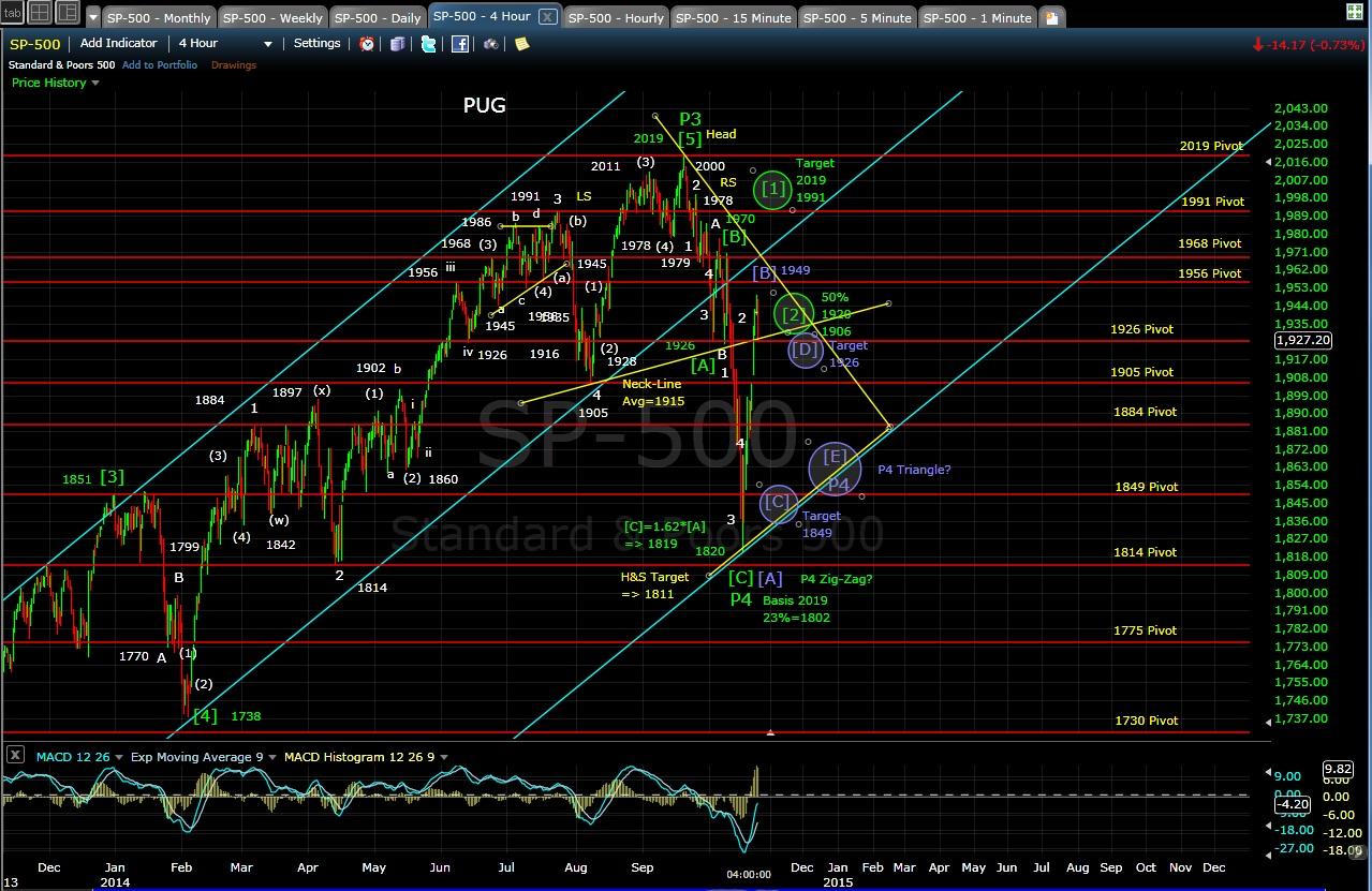 PUG SP-500 4-hr chart EOD 10-22-14