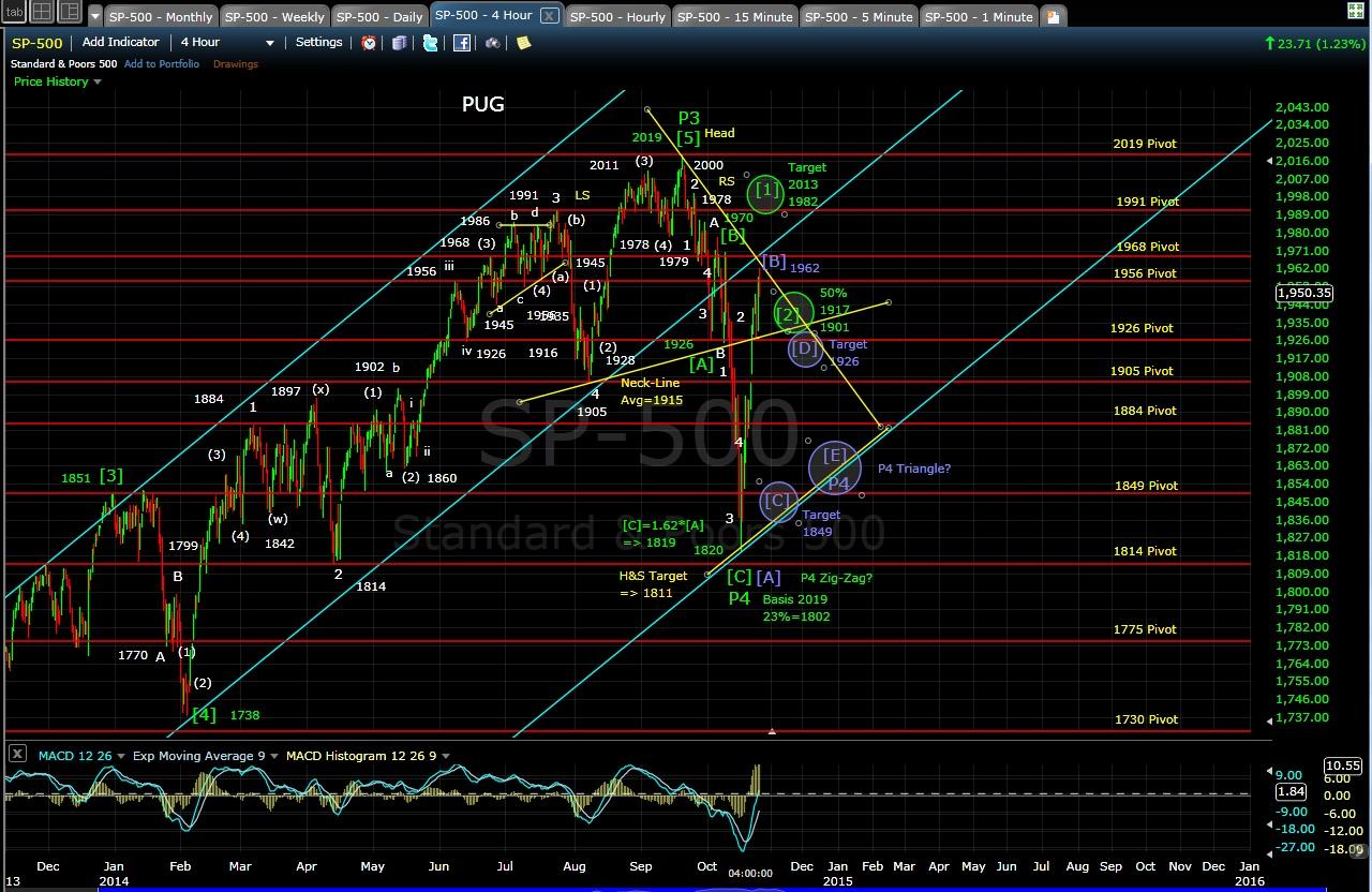 PUG SP-500 4-hr chart EOD 10-23-14