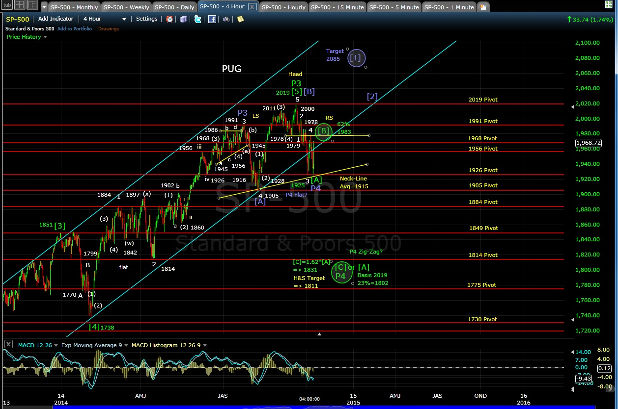 PUG SP-500 4-hr chart EOD 10-8-14