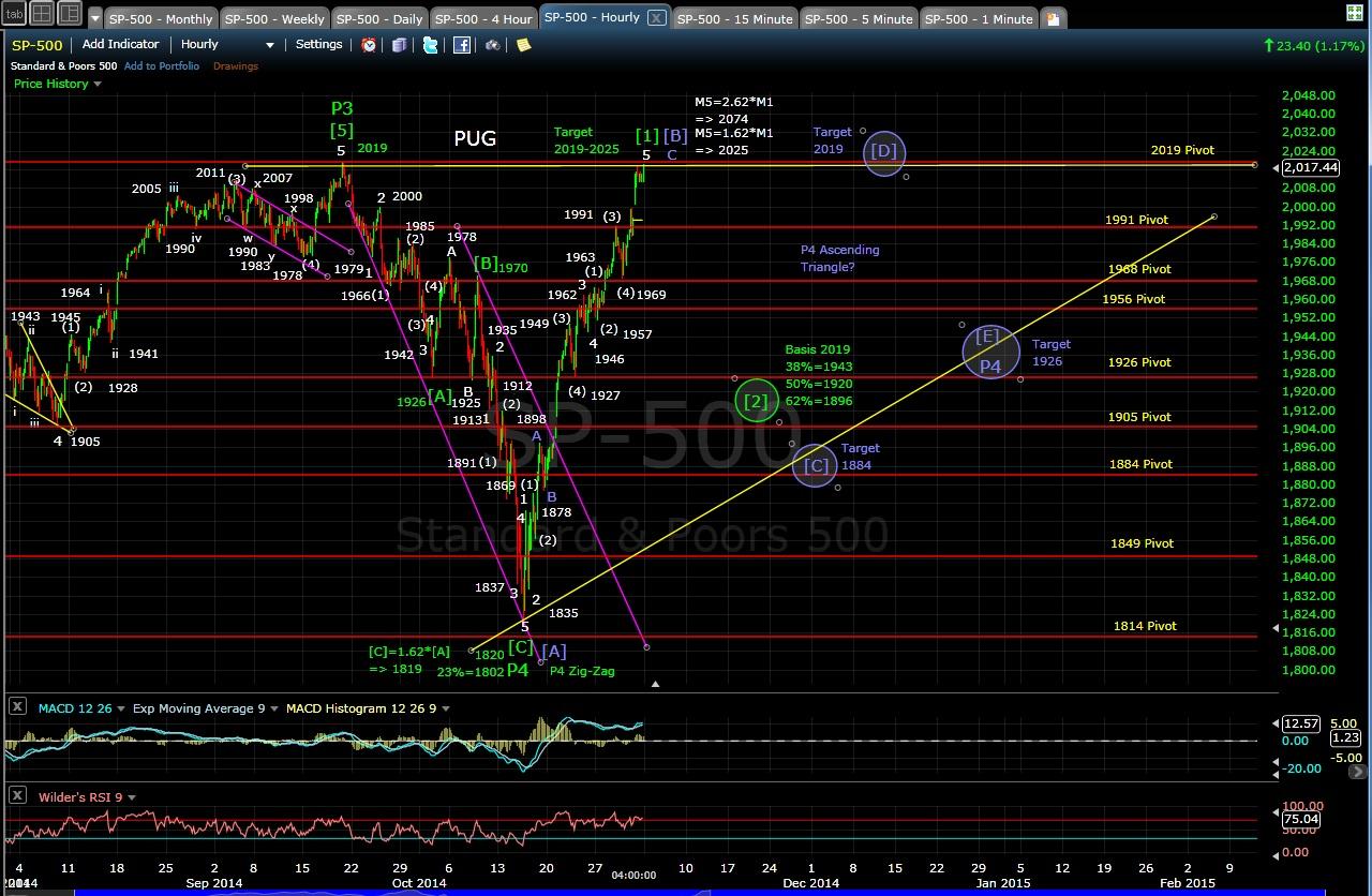 PUG SP-500 60-min chart 10-31-14