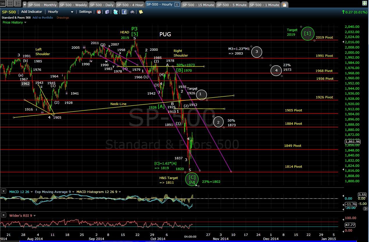 PUG SP-500 60-min chart EOD 10-16-14