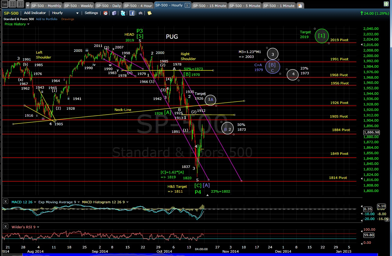 PUG SP-500 60-min chart EOD 10-17-14