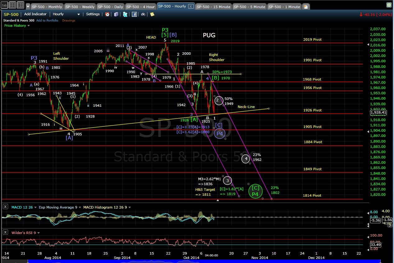 PUG SP-500 60-min chart EOD 10-9-14