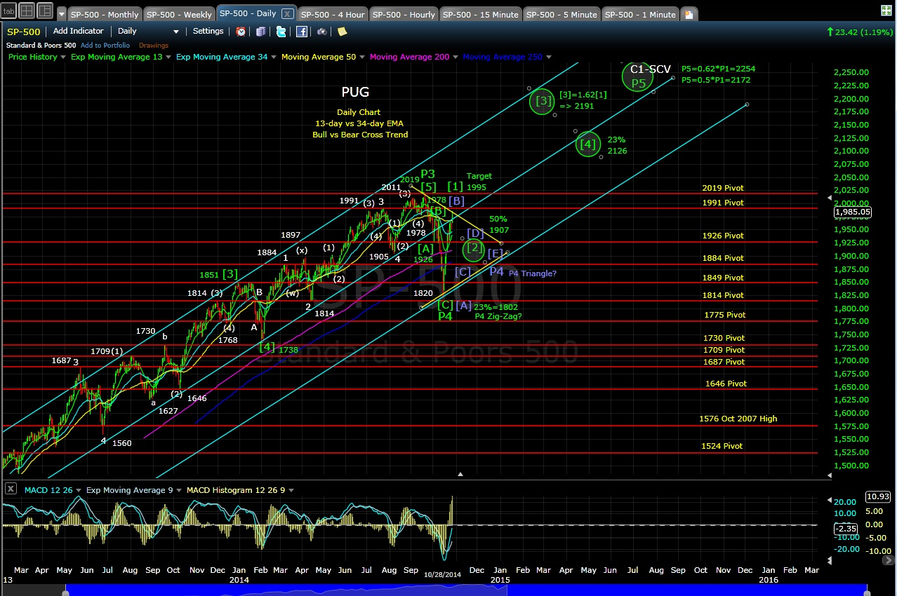 PUG SP-500 daily chart 10-28-14