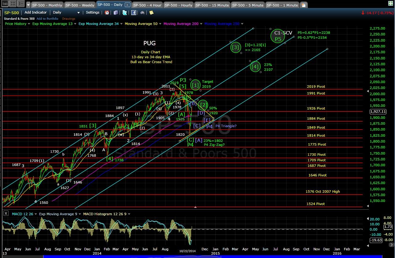 PUG SP-500 daily chart EOD 10-22-14