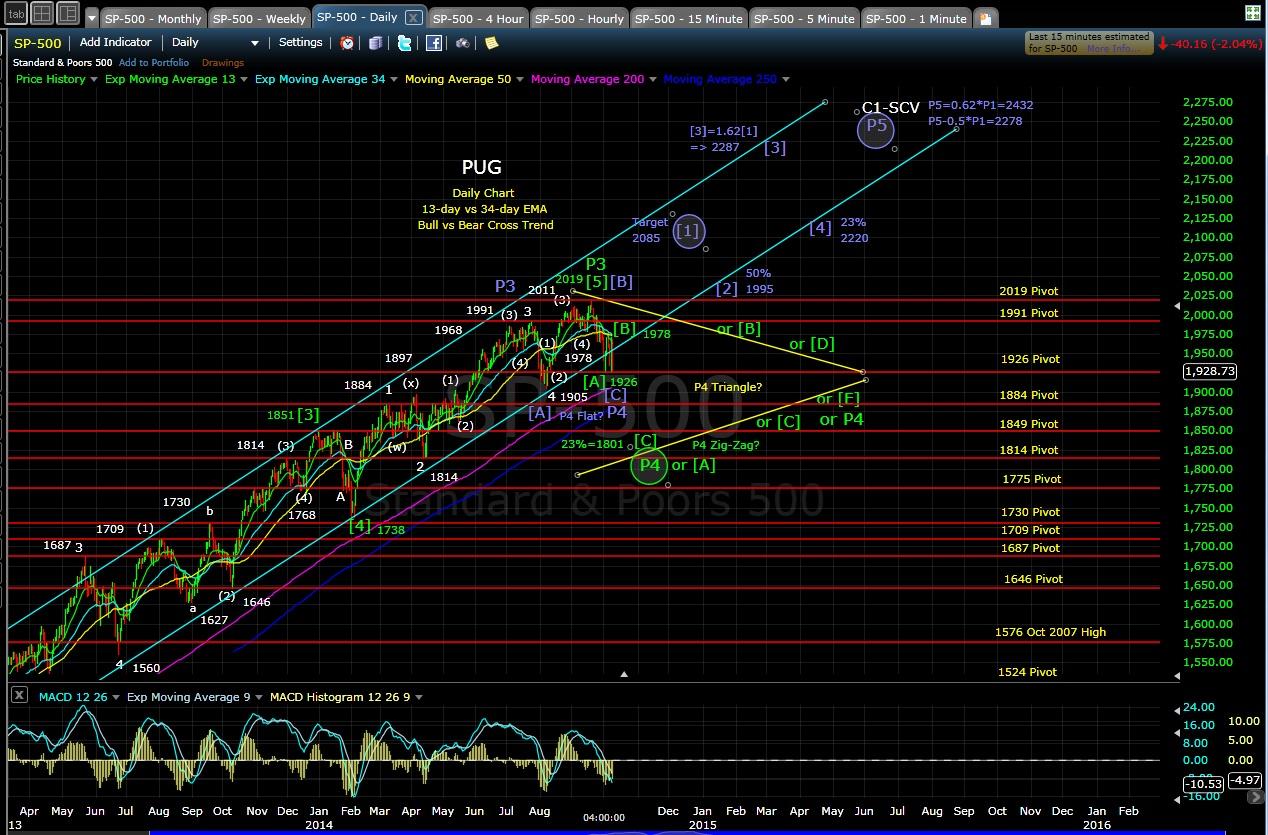 PUG SP-500 daily chart EOD 10-9-14