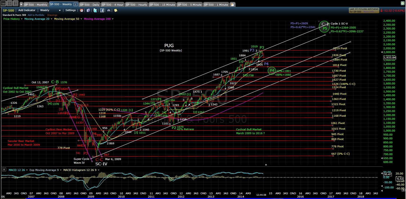 PUG SP-500 weekly chart 10-2-14