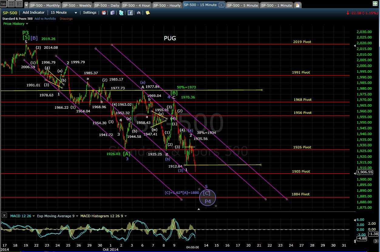 SP-500 15-min chart EOD 10-10-14