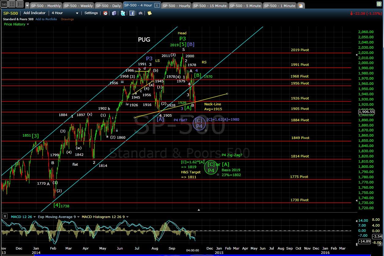 SP-500 4-hr chart EOD 10-10-14