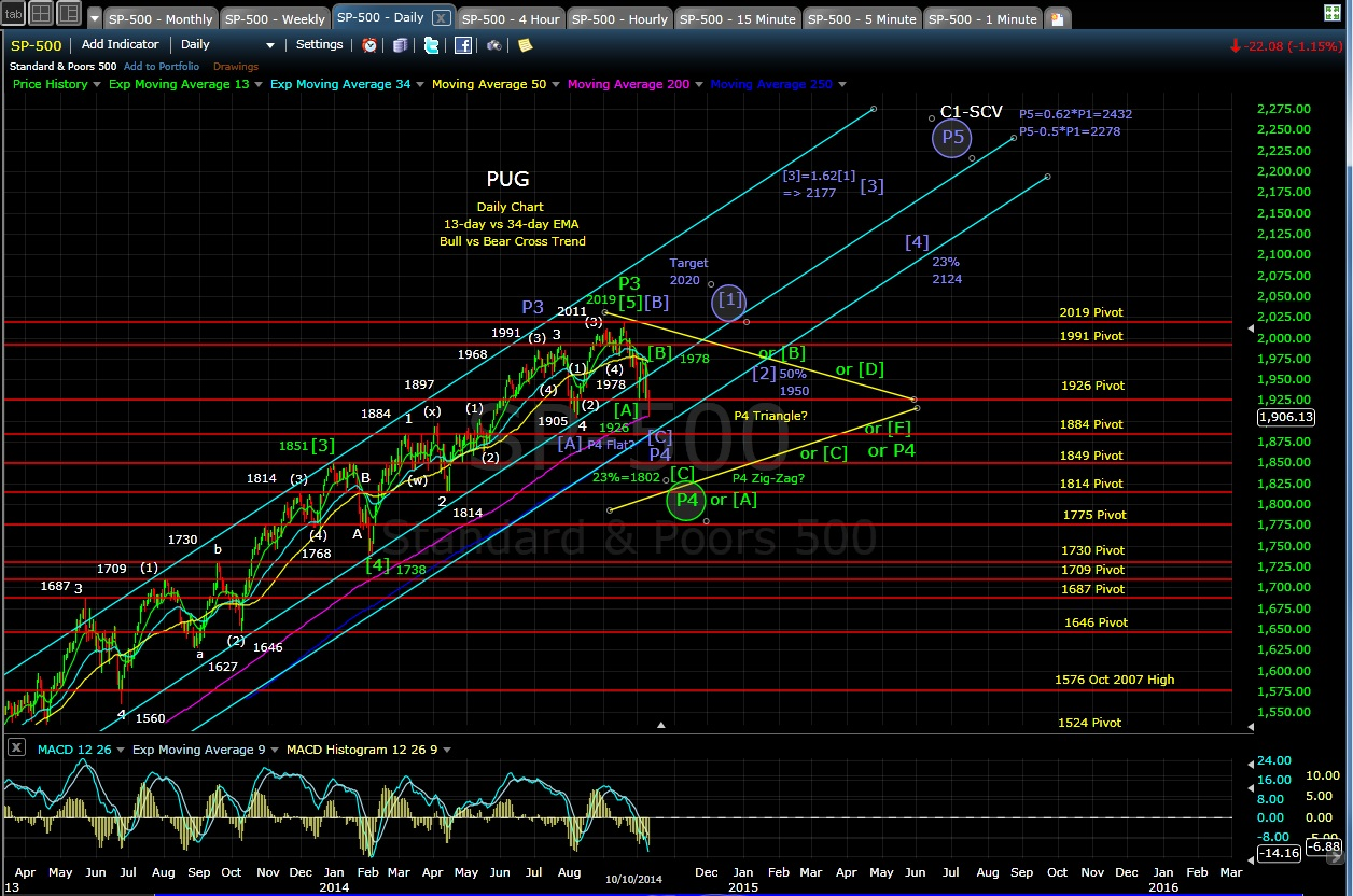 SP-500 daily chart EOD 10-10-14