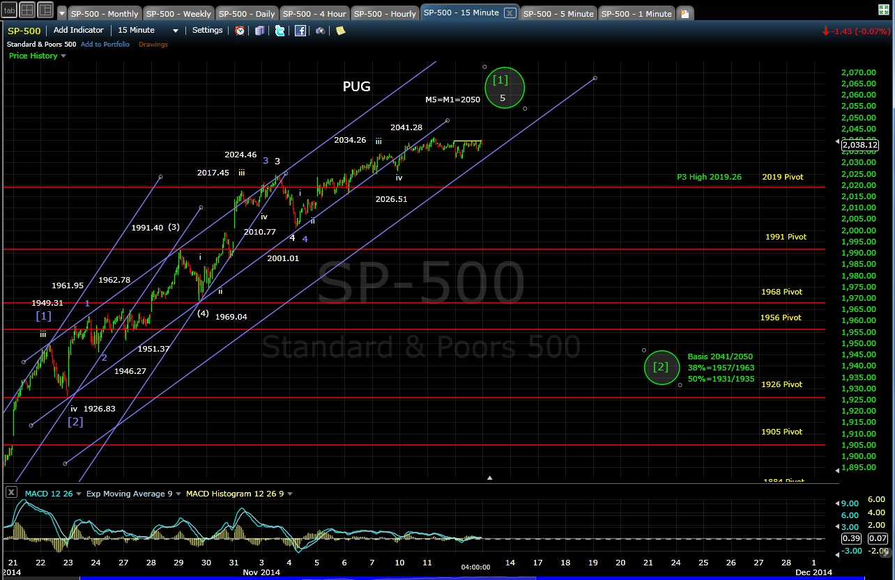 PUG SP-500 15-min chart EOD 11-12-14
