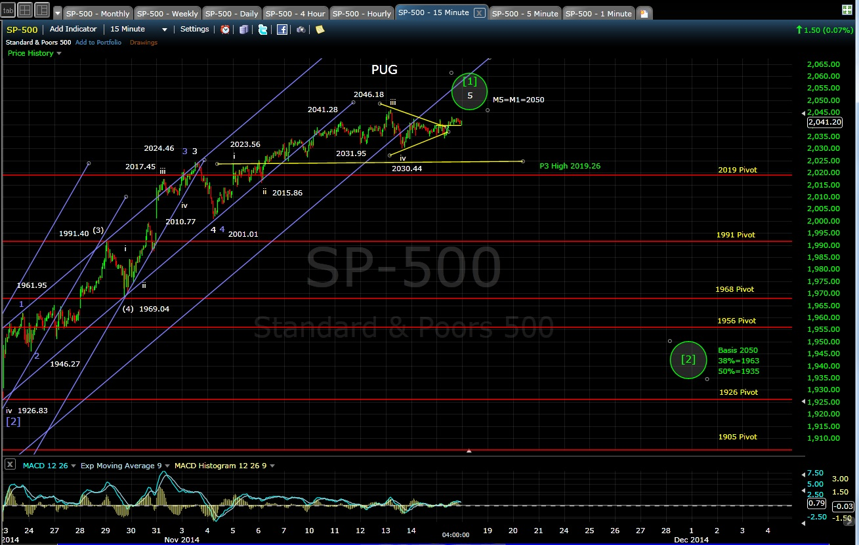 PUG SP-500 15-min chart EOD 11-17-14