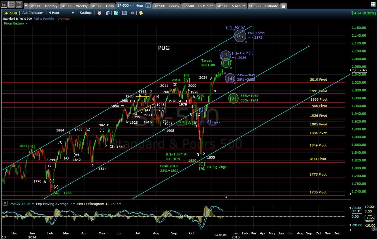 PUG SP-500 4-hr chart EOD 11-20-14