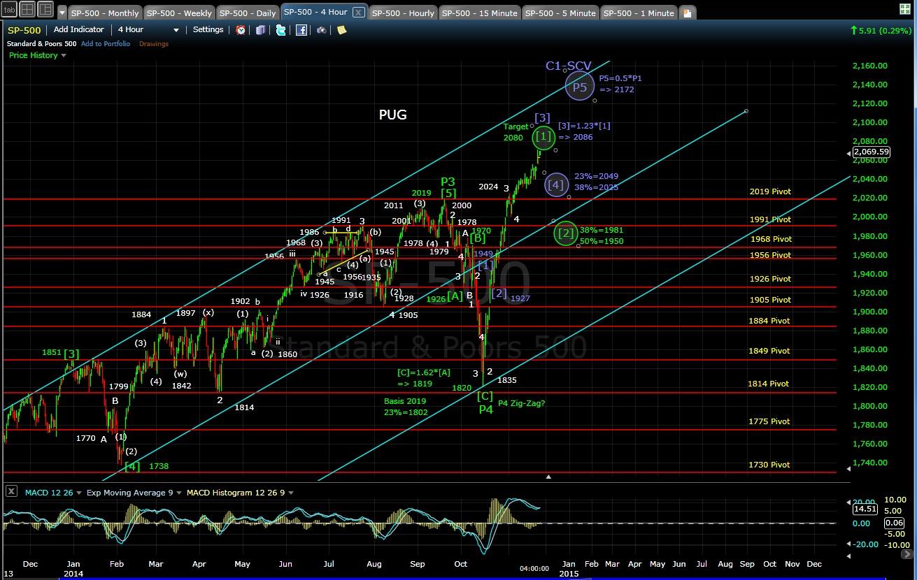 PUG SP-500 4-hr chart EOD 11-24-14