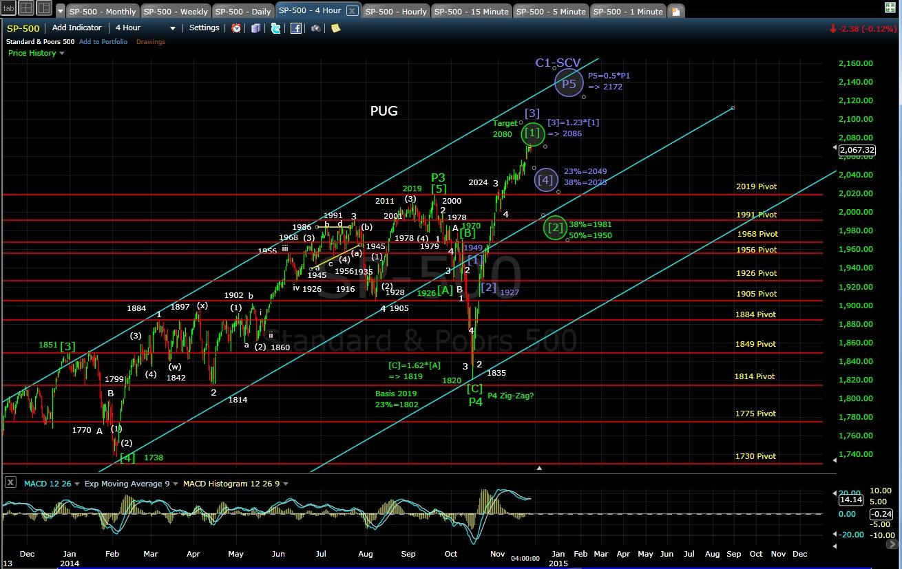 PUG SP-500 4-hr chart EOD 11-25-14