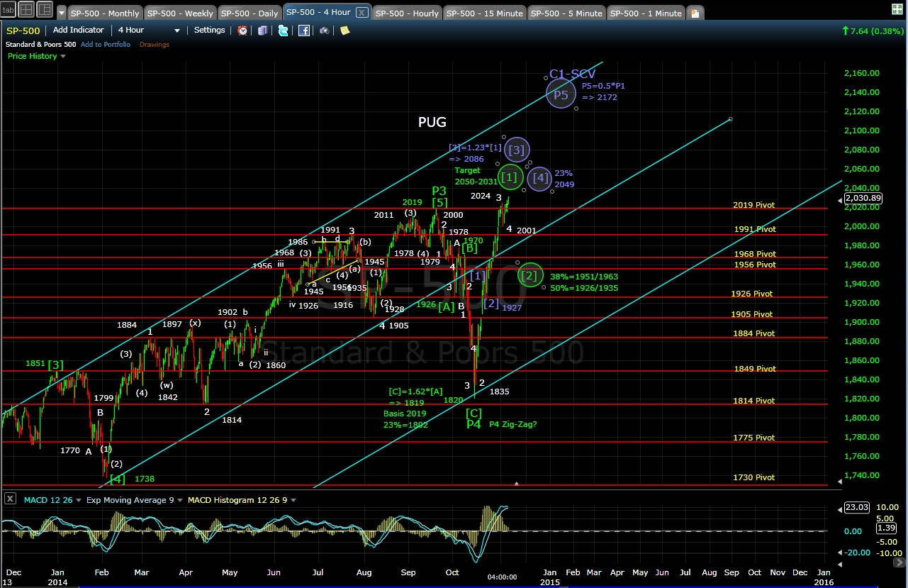 PUG SP-500 4-hr chart EOD 11-6-14