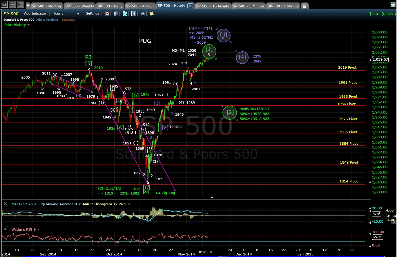 PUG SP-500 60-min chart EOD 11-11-14