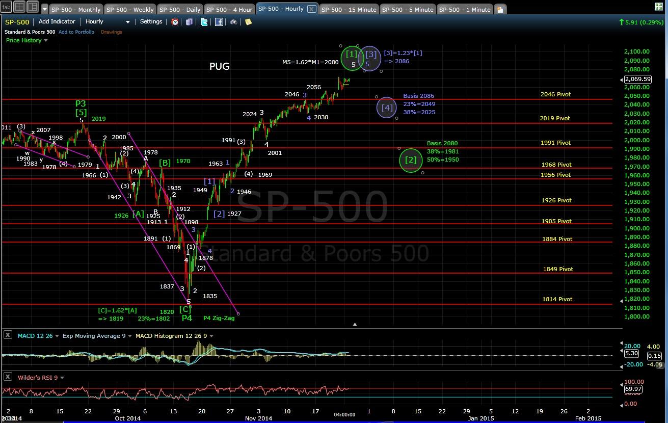 PUG SP-500 60-min chart EOD 11-24-14