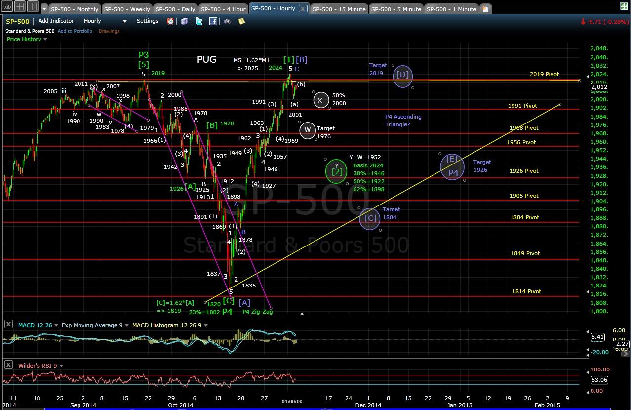 PUG SP-500 60-min chart EOD 11-4-14