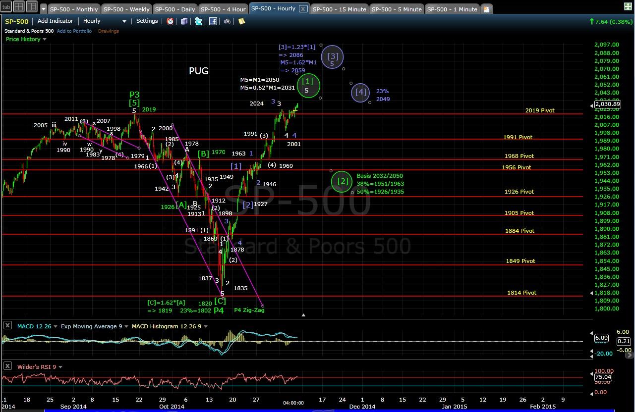 PUG SP-500 60-min chart EOD 11-6-14