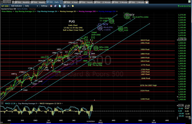 PUG SP-500 daily chart EOD 11-10-14