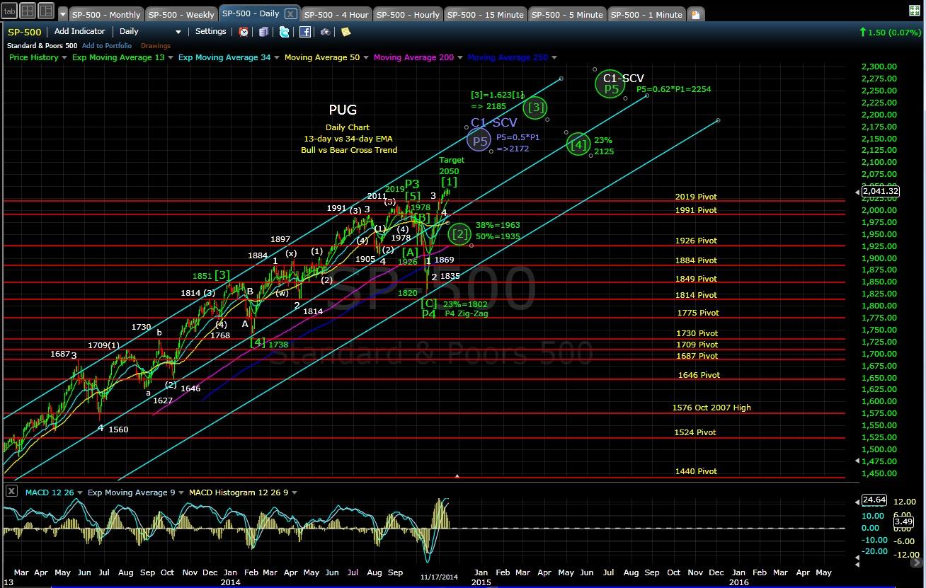 PUG SP-500 daily chart EOD 11-17-14