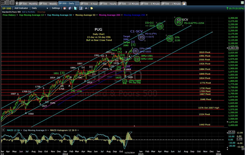 PUG SP-500 daily chart EOD 11-21-14
