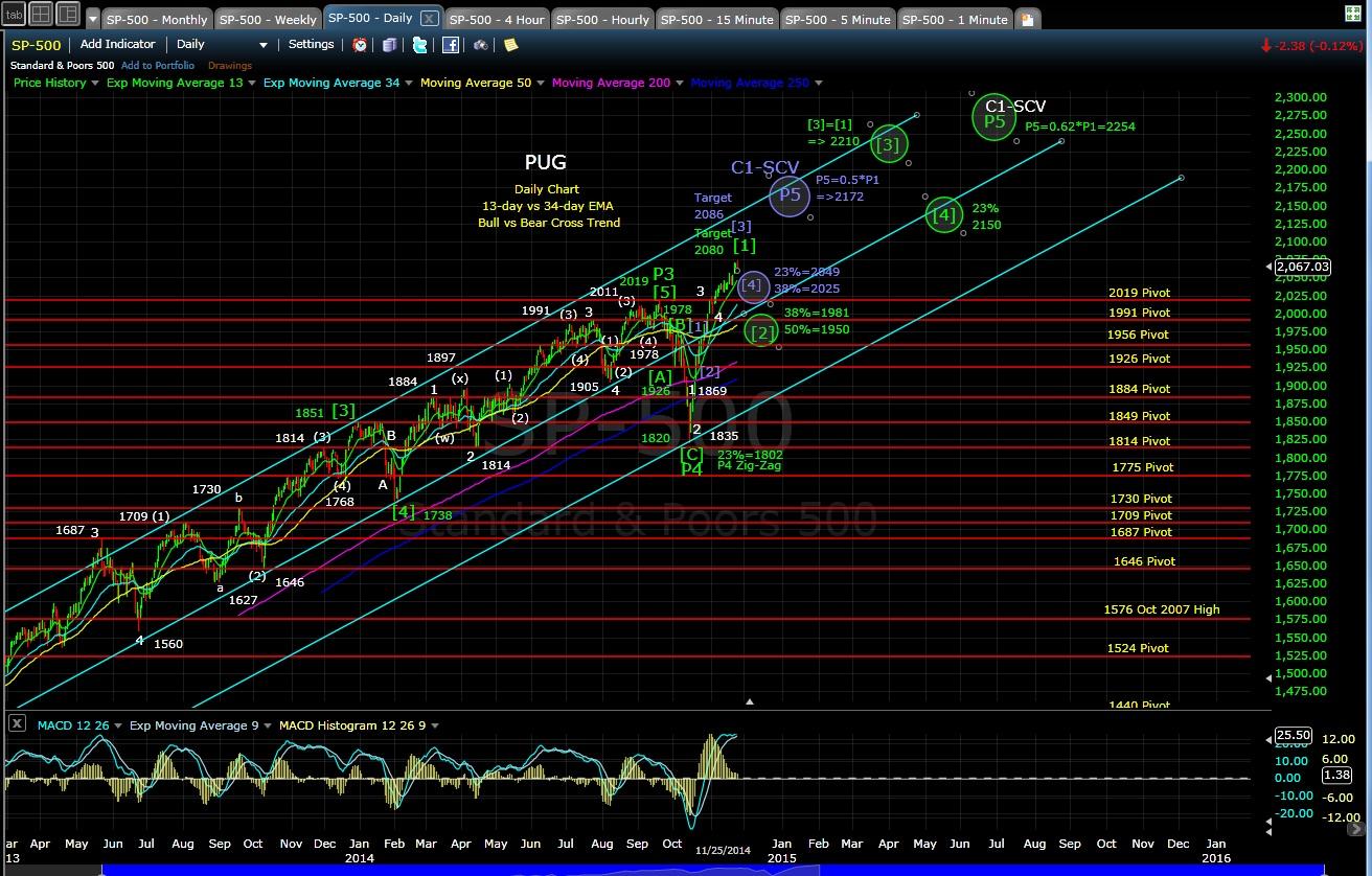 PUG SP-500 daily chart EOD 11-25-14