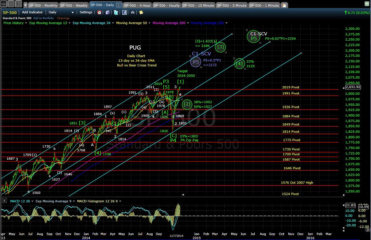 PUG SP-500 daily chart EOD 11-7-14