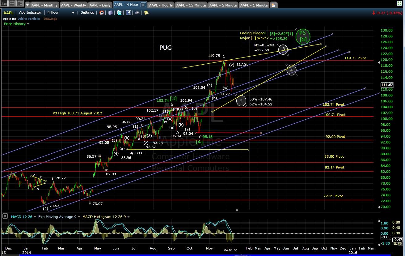 PUG AAPL 4-hr chart EOD 12-11-14