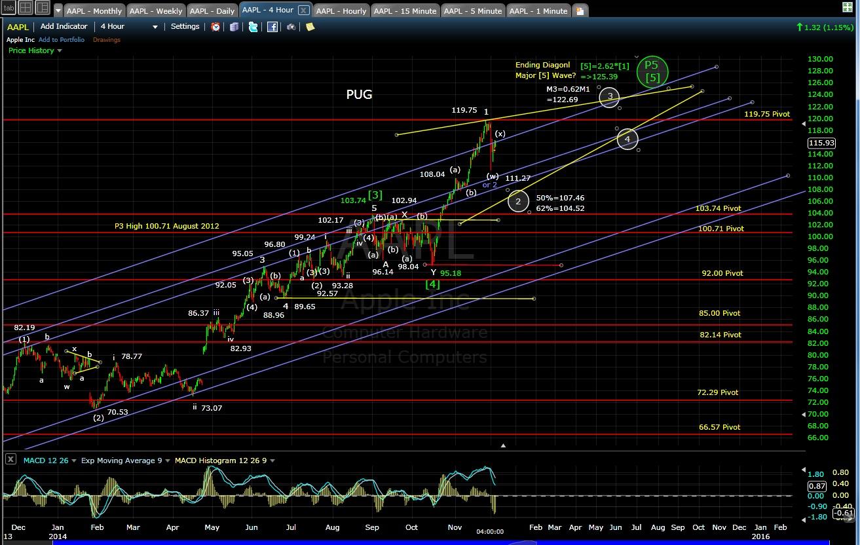 PUG AAPL 4-hr chart EOD 12-3-14
