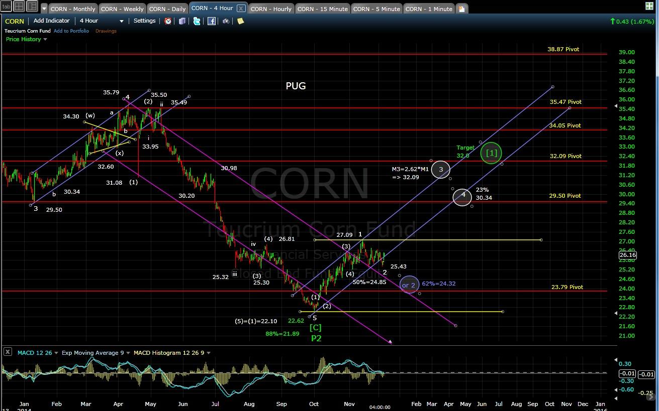 PUG CORN 4-hr chart EOD 12-4-14