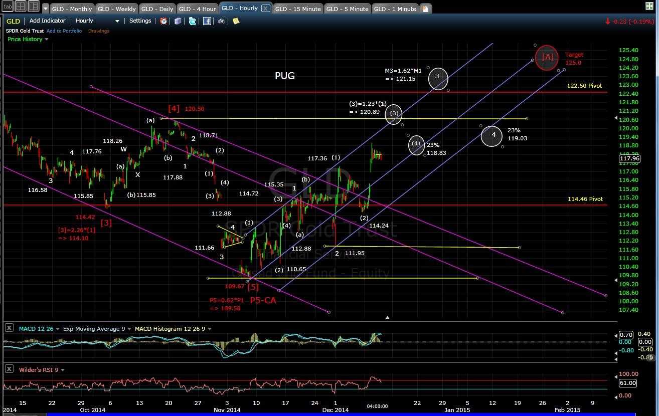 PUG GLD 60-min chart EOD 12-10-14