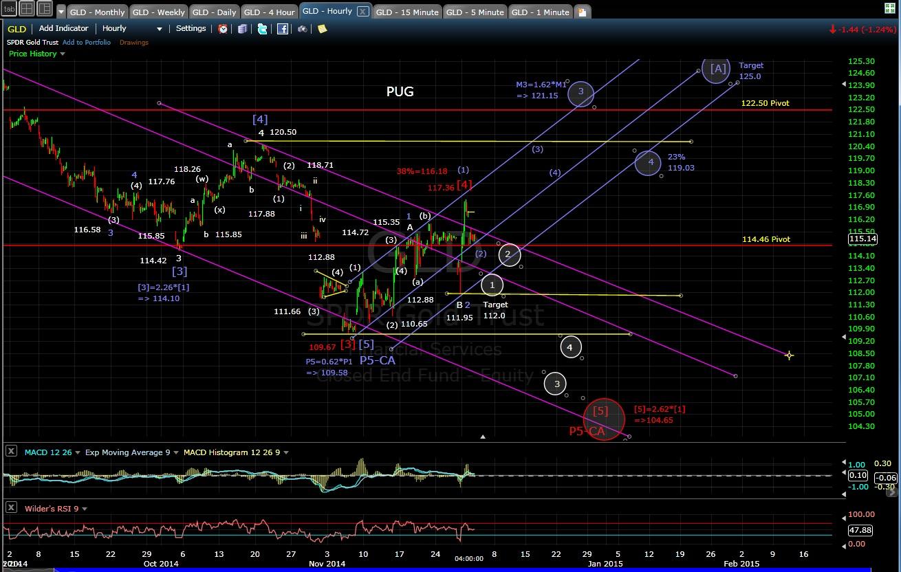 PUG GLD 60-min chart EOD 12-2-14