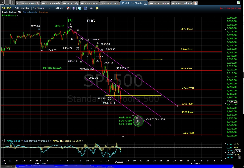 PUG SP-500 15-min chart EOD 12-16-14