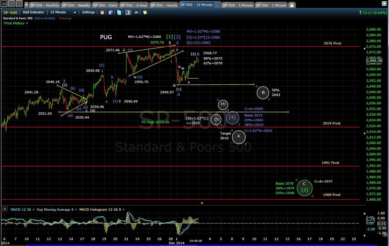 PUG SP-500 15-min chart EOD 12-2-14