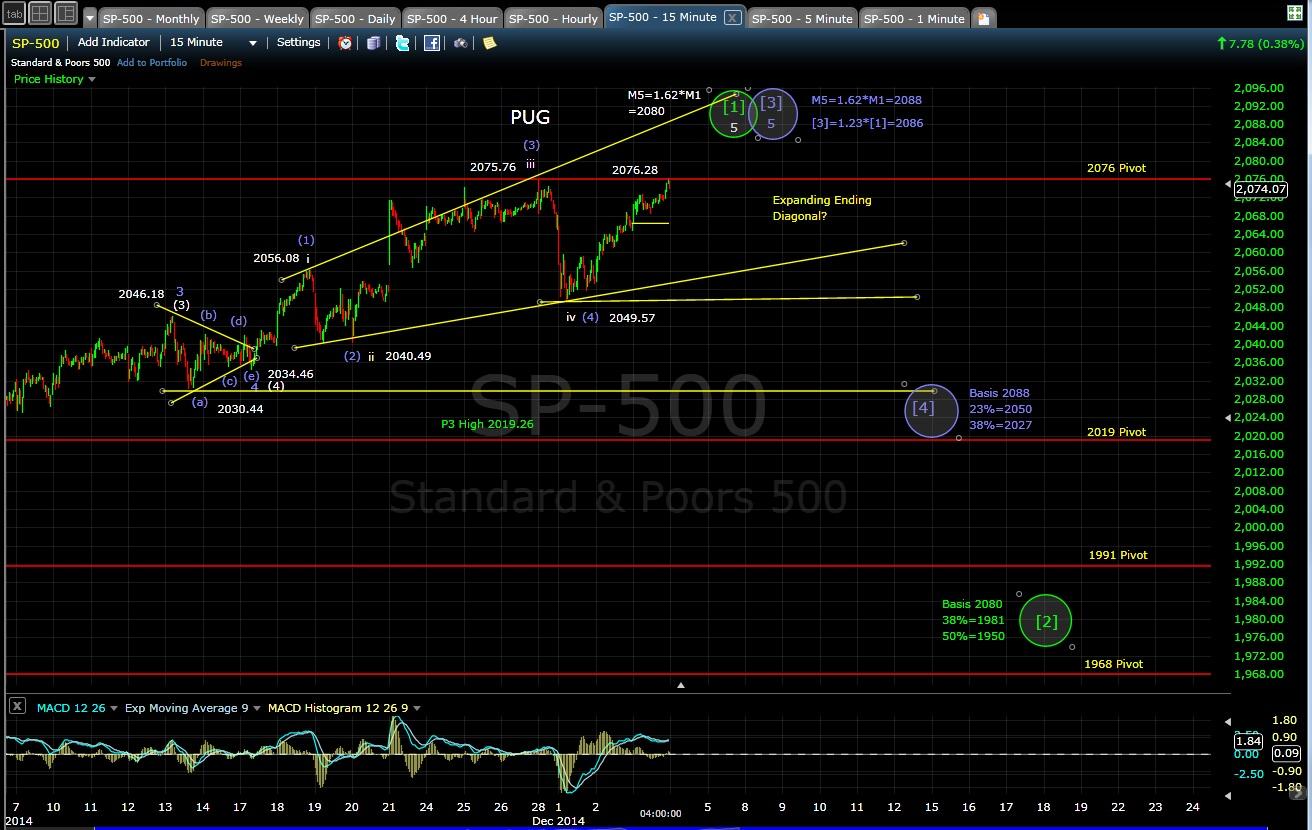 PUG SP-500 15-min chart EOD 12-3-14