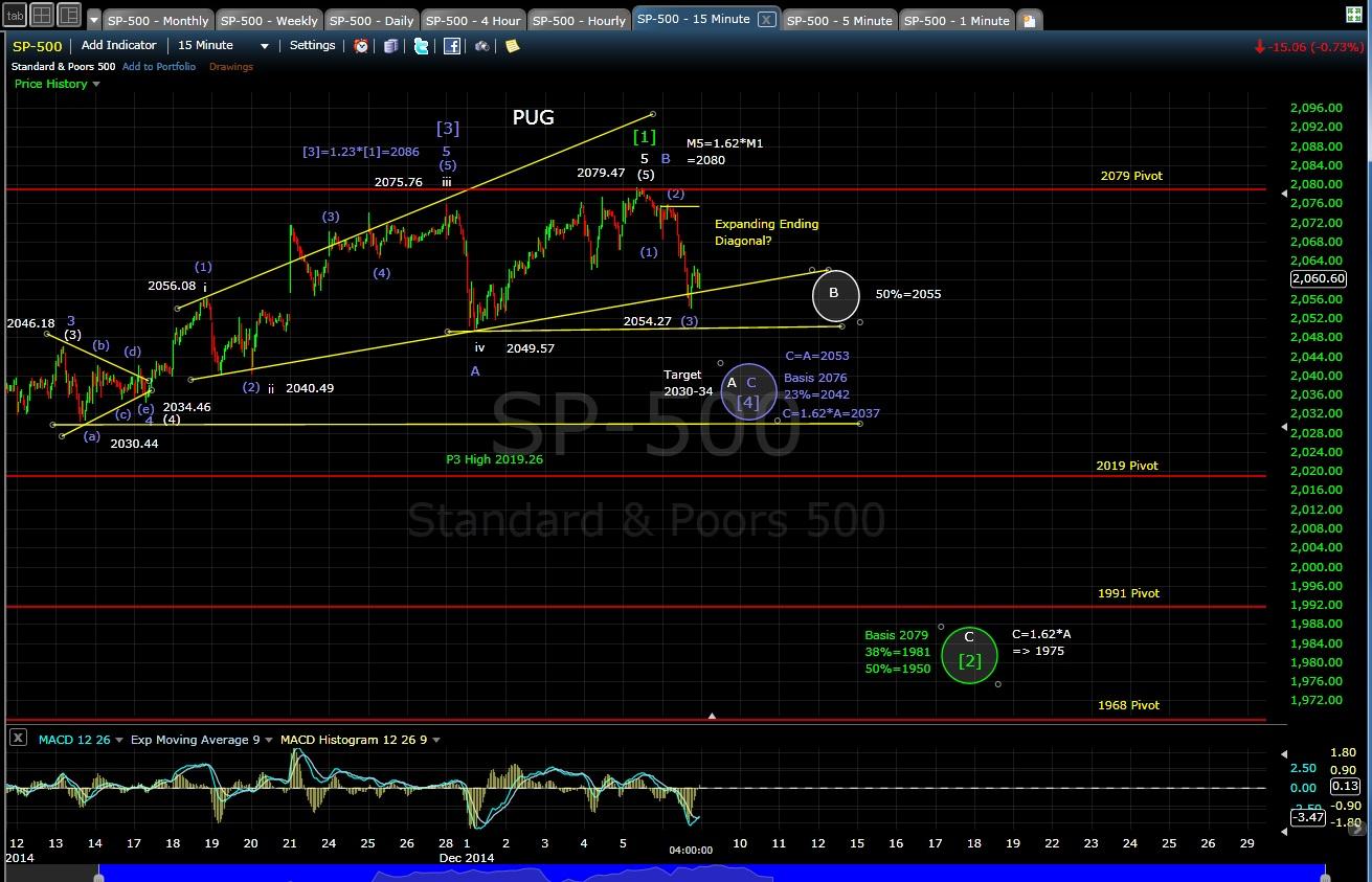 PUG SP-500 15-min chart EOD 12-8-14