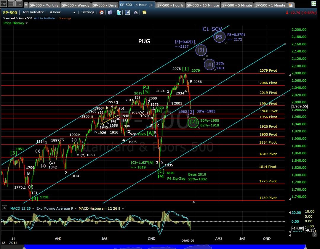 PUG SP-500 4-hr chart EOD 12-15-14