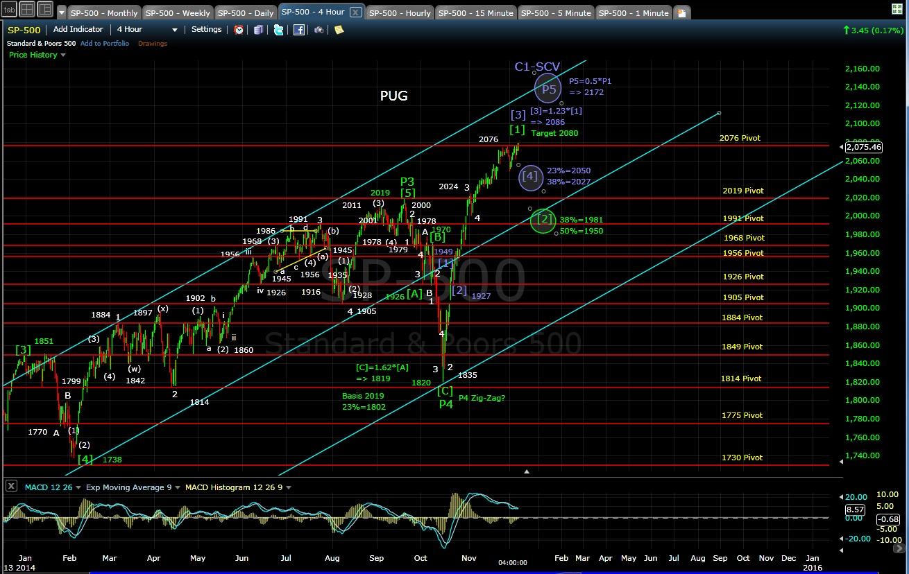 PUG SP-500 4-hr chart EOD 12-5-14
