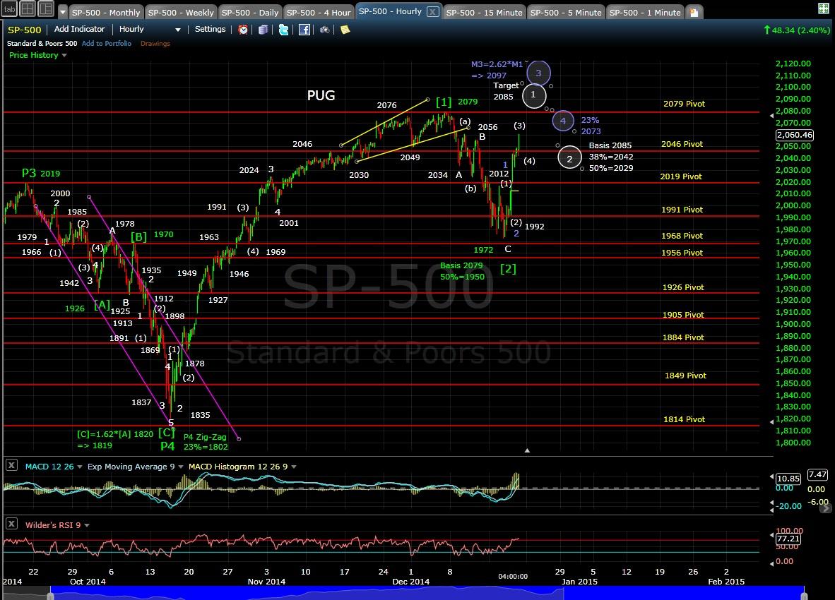 PUG SP-500 60-min chart EOD 12-18-14