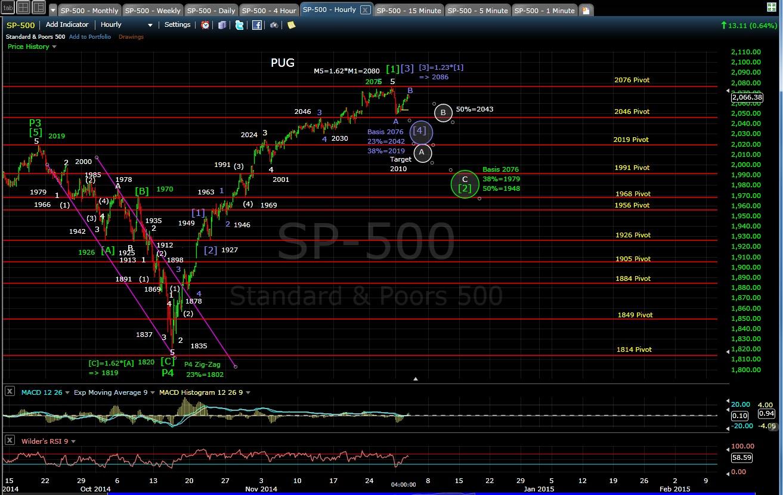PUG SP-500 60-min chart EOD 12-2-14