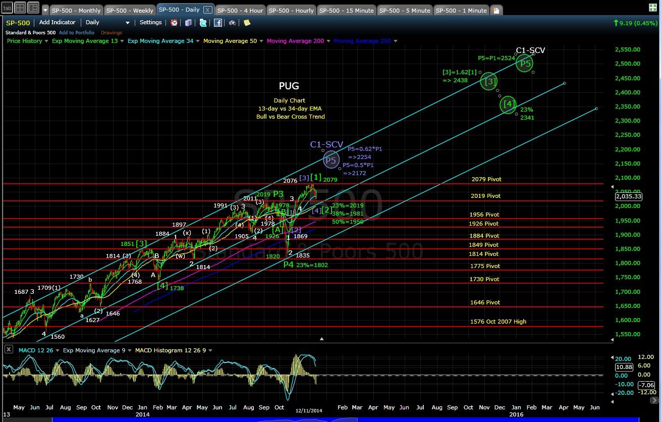 PUG SP-500 daily chart EOD 12-11-14