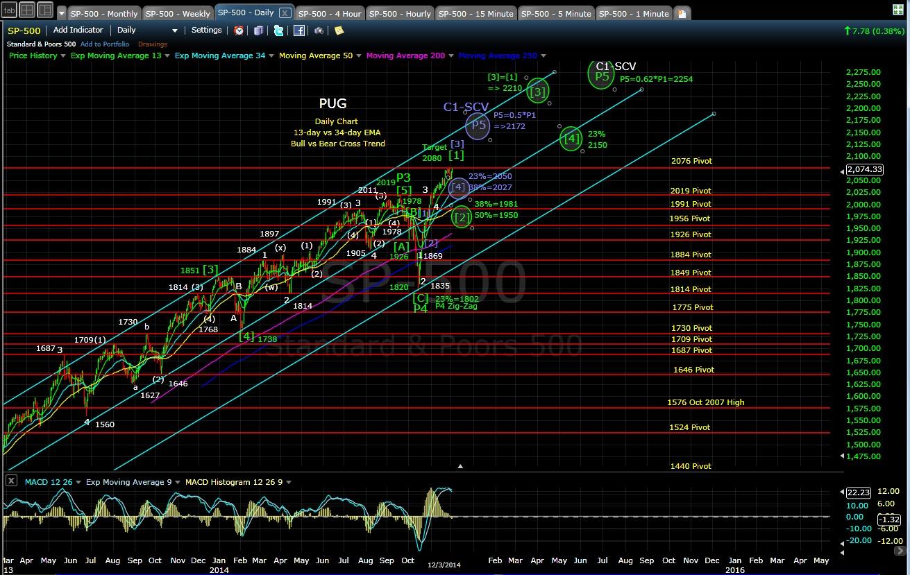 PUG SP-500 daily chart EOD 12-3-14