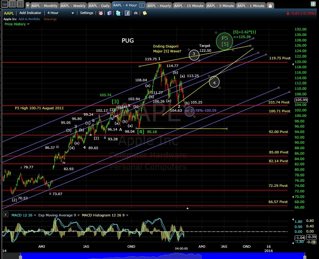 PUG AAPL 4-hr chart EOD 1-16-15