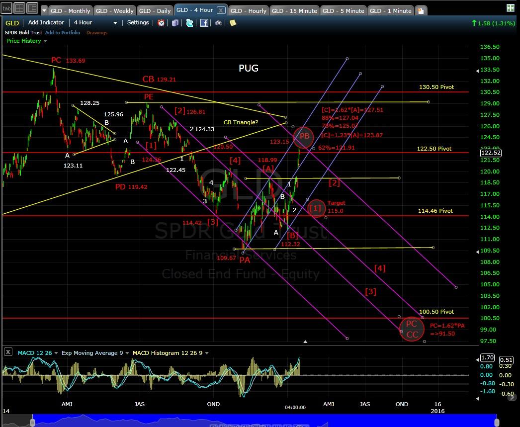 PUG GLD 4-hr chart EOD 1-16-15