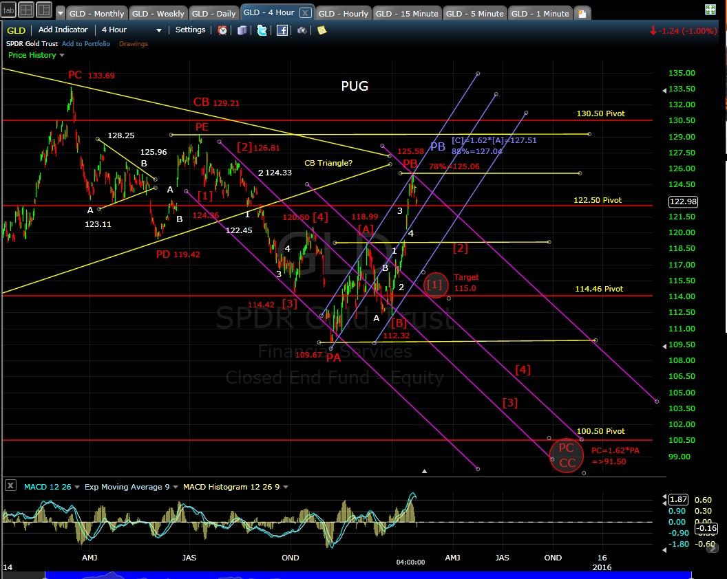 PUG GLD 4-hr chart EOD 1-26-15