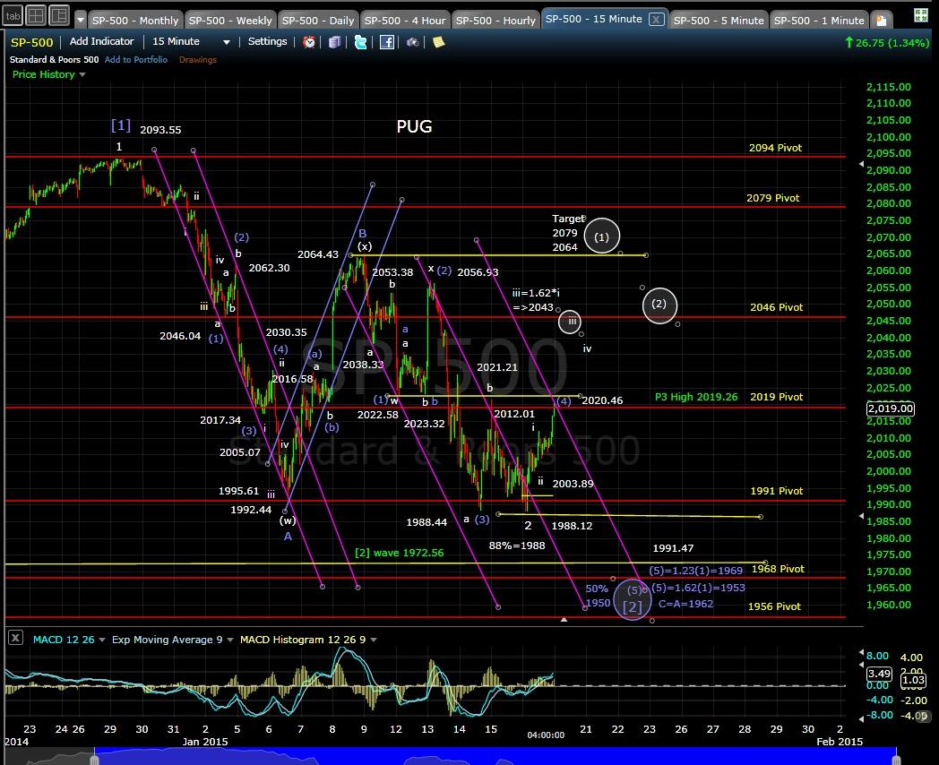 PUG SP-500 15-min chart EOD 1-16-15